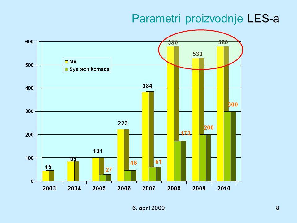 6. april 20098 Parametri proizvodnje LES-a