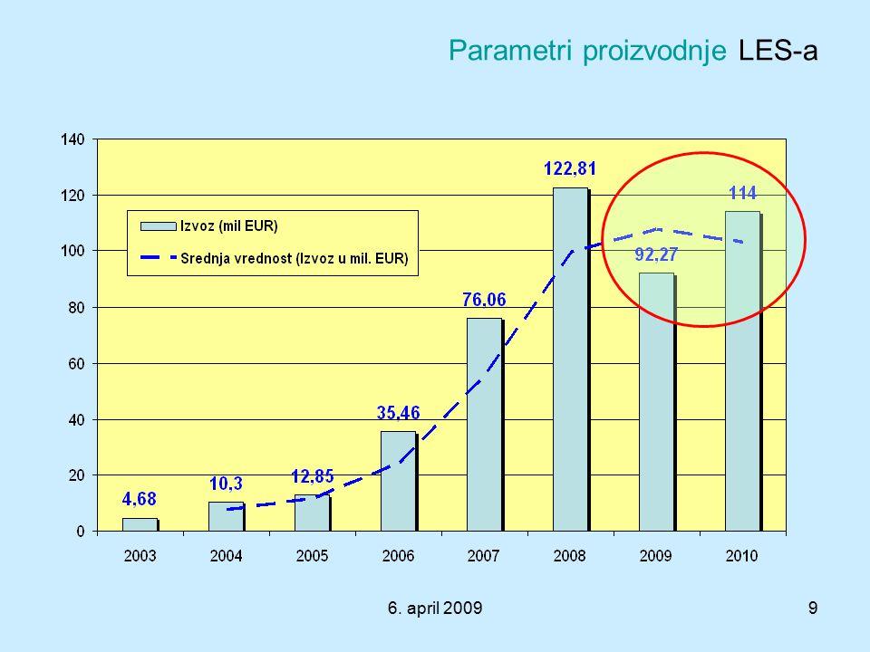 6. april 20099 Parametri proizvodnje LES-a