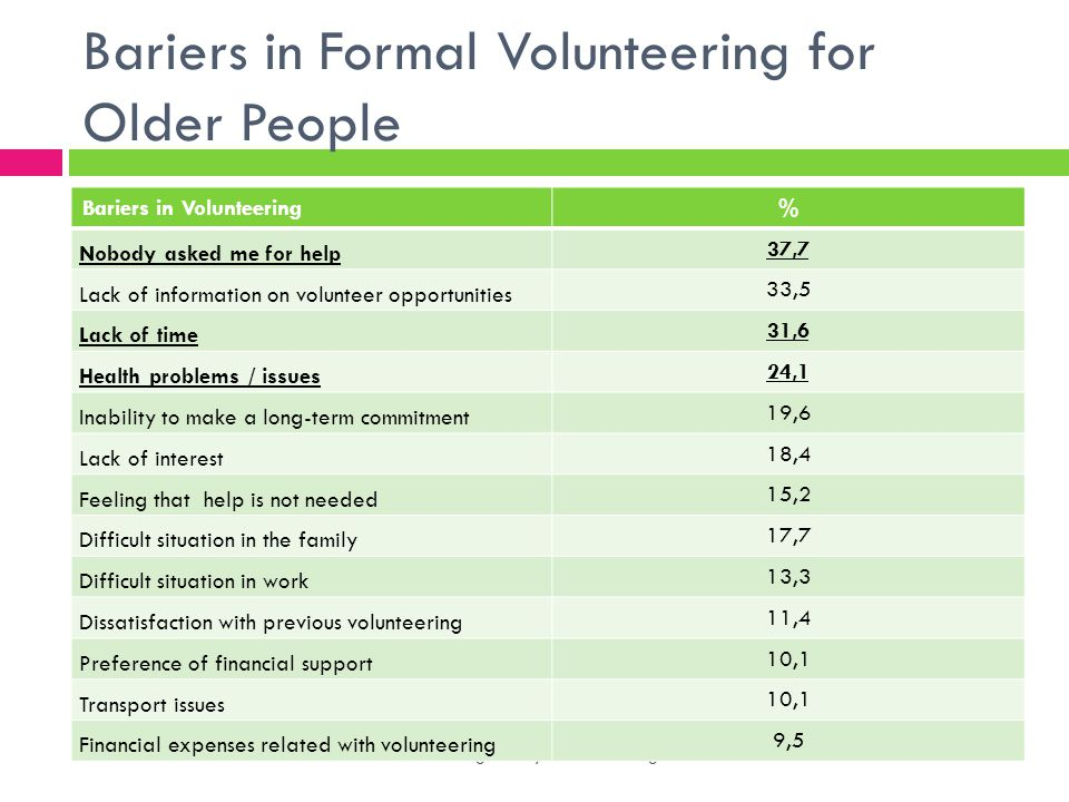 Bariers in Formal Volunteering for Older People Alžbeta Brozmanová Gregorová, Ramona Dragomir Bariers in Volunteering% Nobody asked me for help 37,7 Lack of information on volunteer opportunities 33,5 Lack of time 31,6 Health problems / issues 24,1 Inability to make a long-term commitment 19,6 Lack of interest 18,4 Feeling that help is not needed 15,2 Difficult situation in the family 17,7 Difficult situation in work 13,3 Dissatisfaction with previous volunteering 11,4 Preference of financial support 10,1 Transport issues 10,1 Financial expenses related with volunteering 9,5