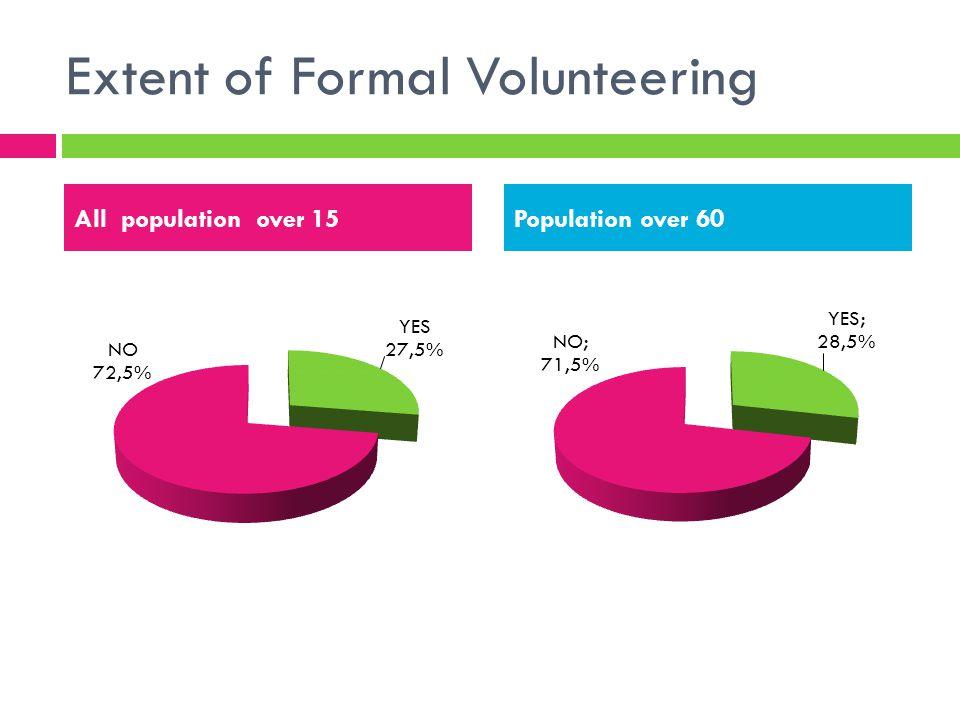 Extent of Informal Volunteering All population over 15 yearsPopulation over 60