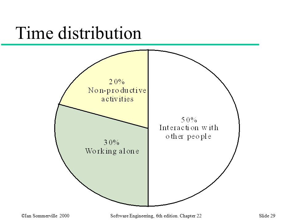 ©Ian Sommerville 2000 Software Engineering, 6th edition. Chapter 22Slide 29 Time distribution
