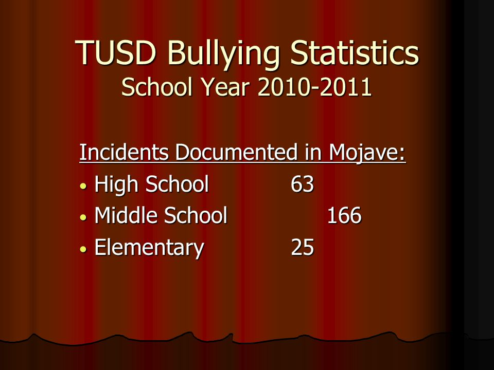 TUSD Bullying Statistics School Year 2010-2011 Incidents Documented in Mojave: High School 63 High School 63 Middle School166 Middle School166 Elementary 25 Elementary 25