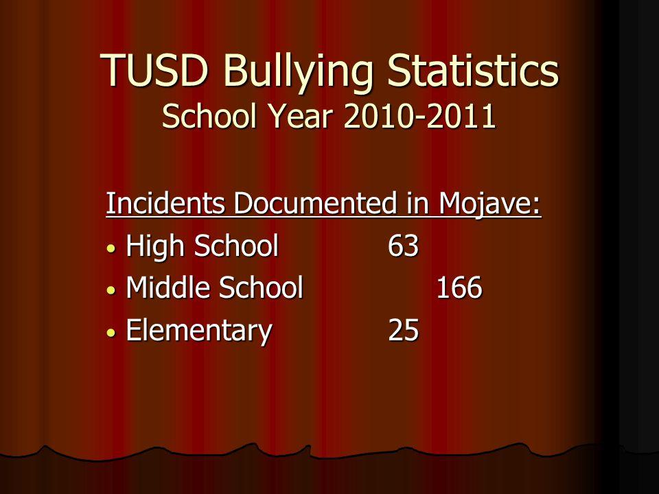 TUSD Bullying Statistics School Year 2010-2011 Incidents Documented in Mojave: High School 63 High School 63 Middle School166 Middle School166 Elementary 25 Elementary 25