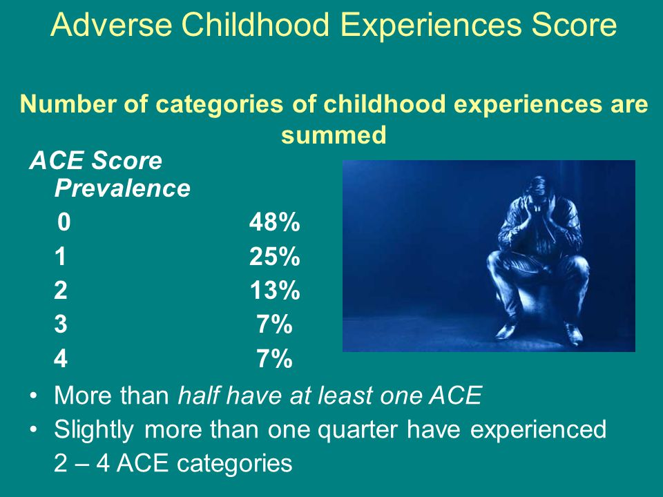 Adverse Childhood Experiences Score Number of categories of childhood experiences are summed ACE Score Prevalence 0 48% 1 25% 2 13% 3 7% 4 7% More than half have at least one ACE Slightly more than one quarter have experienced 2 – 4 ACE categories
