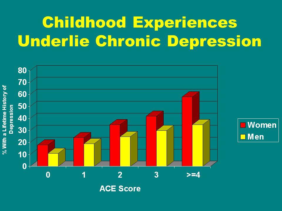 Childhood Experiences Underlie Chronic Depression