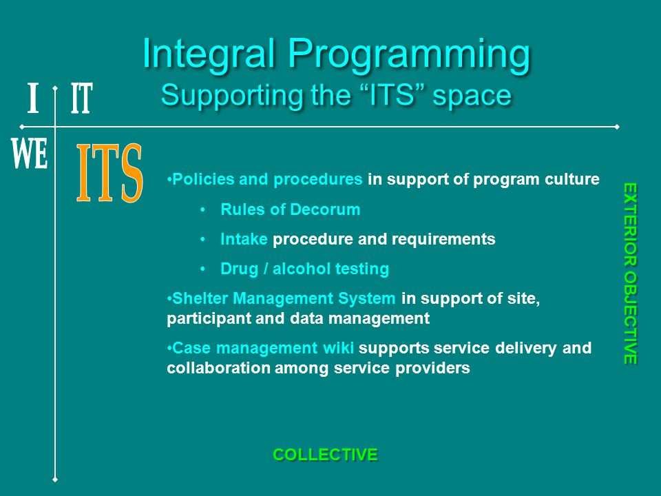 Integral Programming Supporting the ITS space Policies and procedures in support of program culture Rules of Decorum Intake procedure and requirements Drug / alcohol testing Shelter Management System in support of site, participant and data management Case management wiki supports service delivery and collaboration among service providers EXTERIOR OBJECTIVE COLLECTIVE