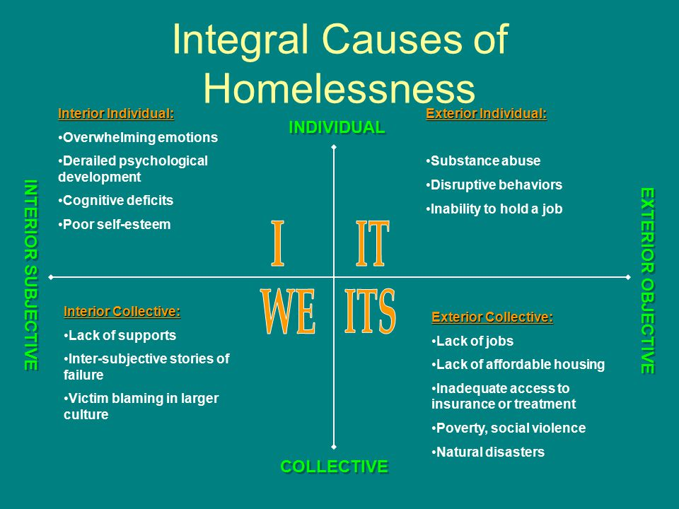 Integral Causes of Homelessness Interior Individual: Overwhelming emotions Derailed psychological development Cognitive deficits Poor self-esteem Interior Collective: Lack of supports Inter-subjective stories of failure Victim blaming in larger culture Exterior Individual: Substance abuse Disruptive behaviors Inability to hold a job Exterior Collective: Lack of jobs Lack of affordable housing Inadequate access to insurance or treatment Poverty, social violence Natural disasters INTERIOR SUBJECTIVE EXTERIOR OBJECTIVE COLLECTIVE INDIVIDUAL