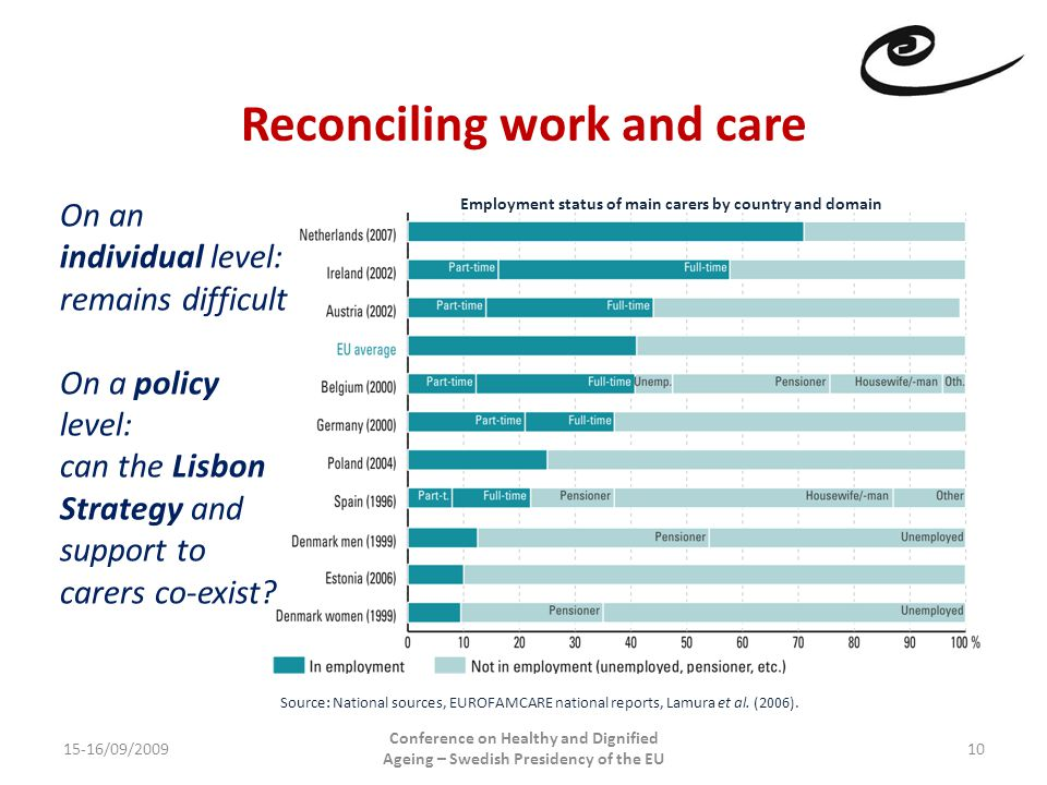 Reconciling work and care 15-16/09/2009 Conference on Healthy and Dignified Ageing – Swedish Presidency of the EU 10 On an individual level: remains difficult On a policy level: can the Lisbon Strategy and support to carers co-exist.
