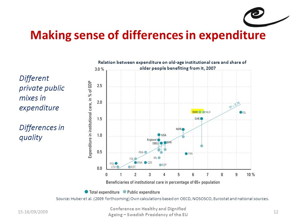 Making sense of differences in expenditure 15-16/09/2009 Conference on Healthy and Dignified Ageing – Swedish Presidency of the EU 12 Different private public mixes in expenditure Differences in quality Relation between expenditure on old-age institutional care and share of older people benefiting from it, 2007 Source: Huber et al.
