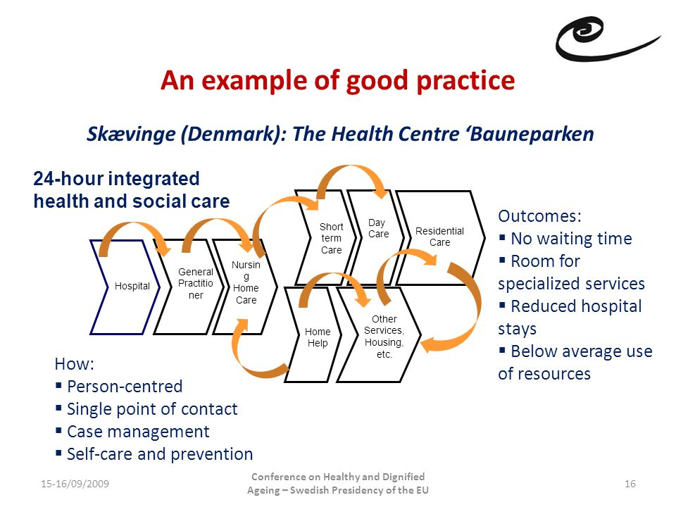An example of good practice 15-16/09/2009 Conference on Healthy and Dignified Ageing – Swedish Presidency of the EU 16 Hospital General Practitio ner Nursin g Home Care Short term Care Home Help Other Services, Housing, etc.