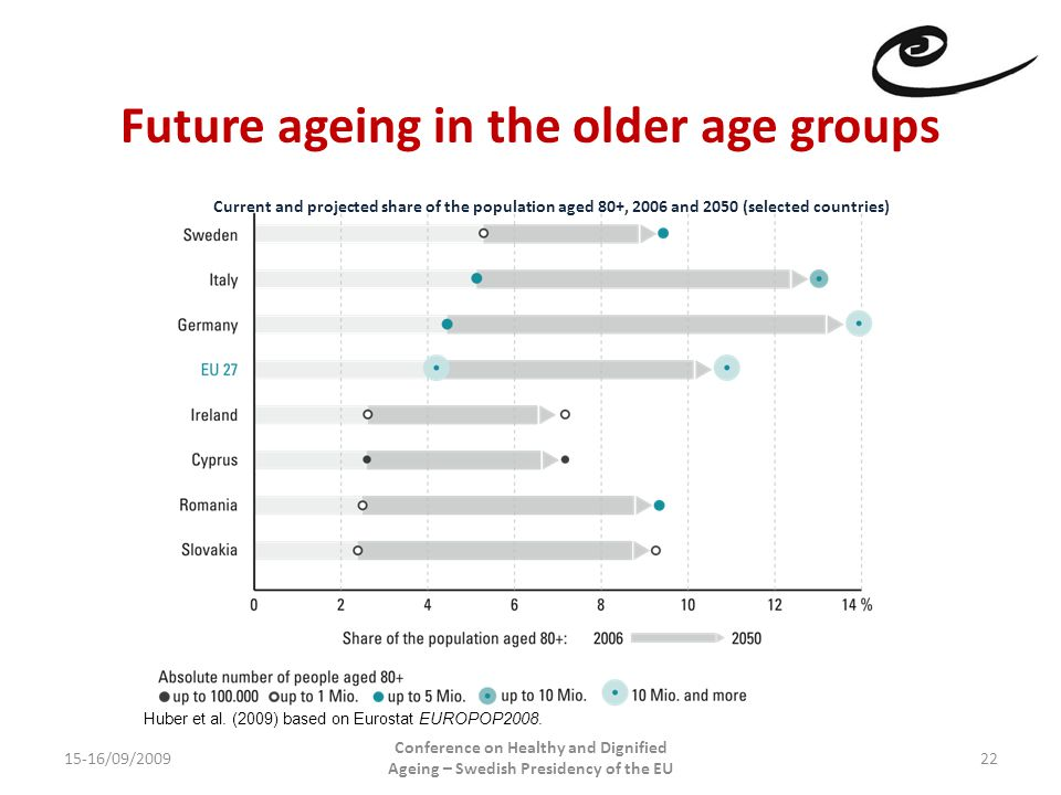 Future ageing in the older age groups 15-16/09/2009 Conference on Healthy and Dignified Ageing – Swedish Presidency of the EU 22 Current and projected share of the population aged 80+, 2006 and 2050 (selected countries) Huber et al.