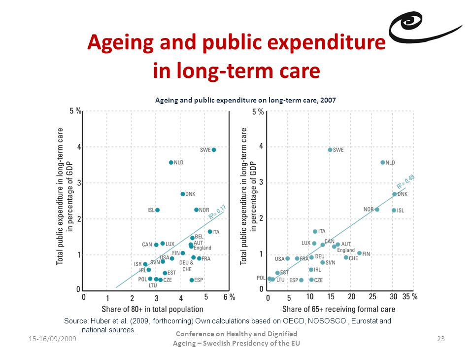 Ageing and public expenditure in long-term care 15-16/09/2009 Conference on Healthy and Dignified Ageing – Swedish Presidency of the EU 23 Ageing and public expenditure on long-term care, 2007 Source: Huber et al.