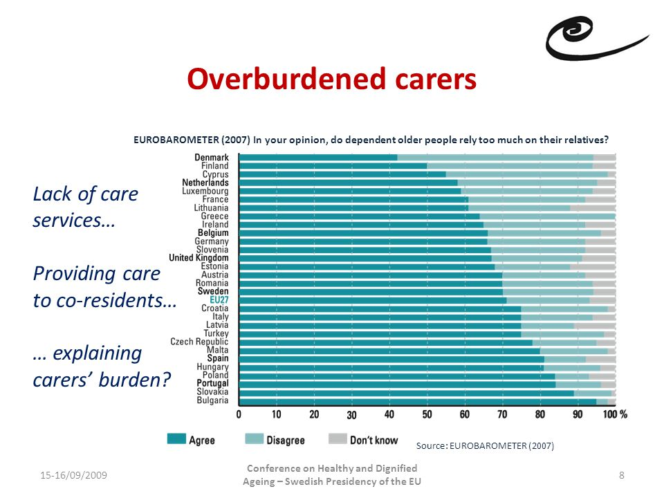 Overburdened carers 15-16/09/2009 Conference on Healthy and Dignified Ageing – Swedish Presidency of the EU 8 Lack of care services… Providing care to co-residents… … explaining carers' burden.