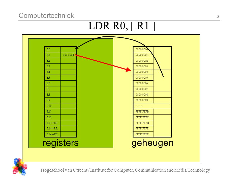 Computertechniek Hogeschool van Utrecht / Institute for Computer, Communication and Media Technology 3 LDR R0, [ R1 ] R0 R1000 0004 R2 R3 R4 R5 R6 R7 R8 R9 R10 R11 R12 R13 = SP R14 = LR R14 = PC registers 0000 0000 0001 0000 0002 0000 0003 0000 0004 0000 0005 0000 0006 0000 0007 0000 0008 0000 0009 …….