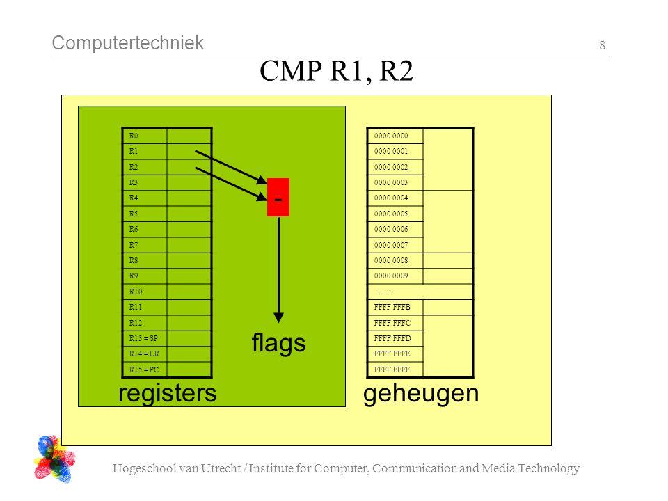 Computertechniek Hogeschool van Utrecht / Institute for Computer, Communication and Media Technology 8 CMP R1, R2 R0 R1 R2 R3 R4 R5 R6 R7 R8 R9 R10 R11 R12 R13 = SP R14 = LR R15 = PC registers 0000 0000 0001 0000 0002 0000 0003 0000 0004 0000 0005 0000 0006 0000 0007 0000 0008 0000 0009 …….