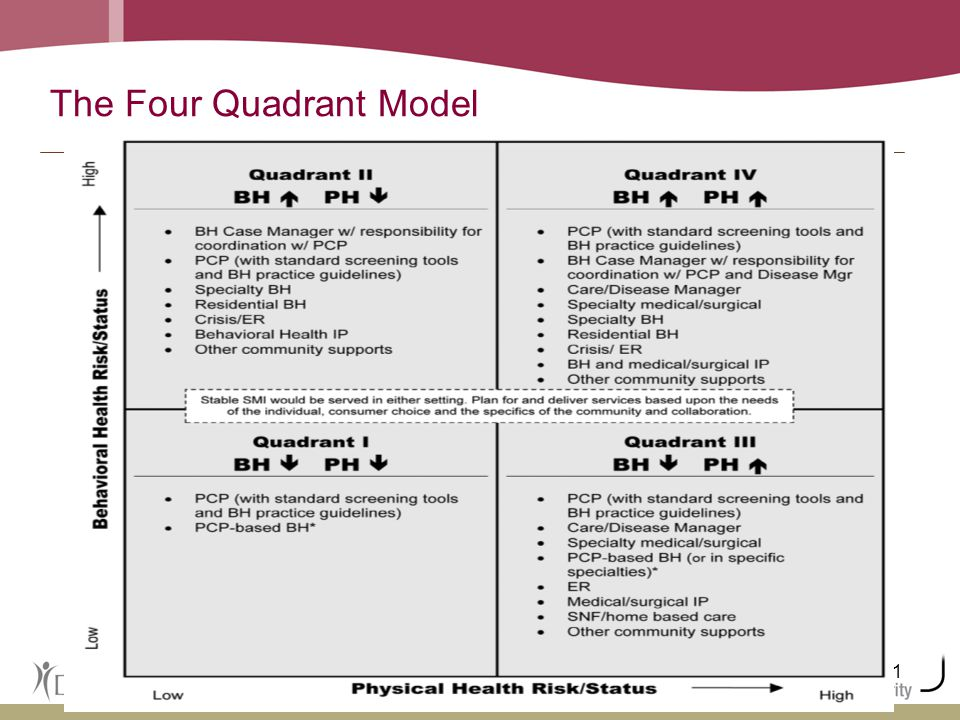 11 The Four Quadrant Model