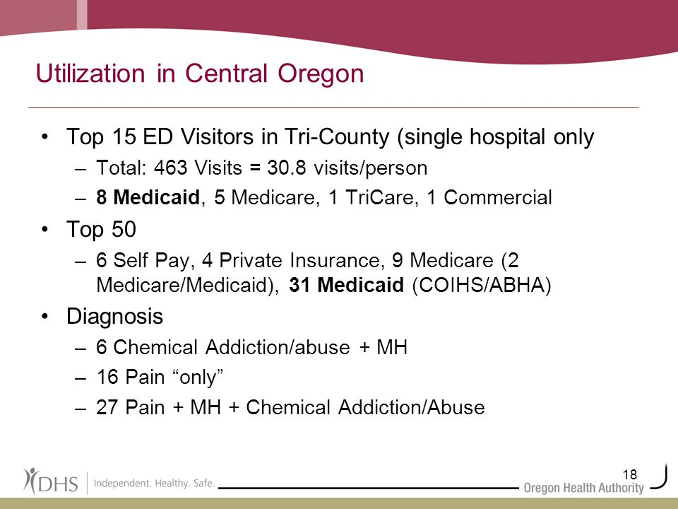 18 Utilization in Central Oregon Top 15 ED Visitors in Tri-County (single hospital only –Total: 463 Visits = 30.8 visits/person –8 Medicaid, 5 Medicar
