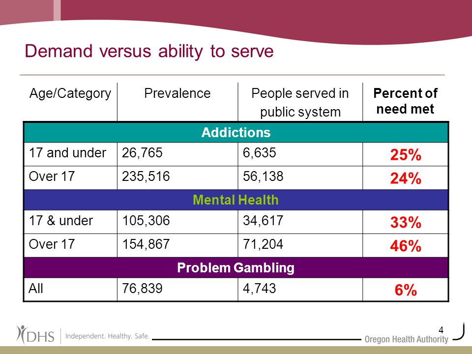 4 Demand versus ability to serve Age/CategoryPrevalencePeople served in public system Percent of need met Addictions 17 and under26,7656,635 25% Over 17235,51656,138 24% Mental Health 17 & under105,30634,617 33% Over 17154,86771,204 46% Problem Gambling All76,8394,743 6%