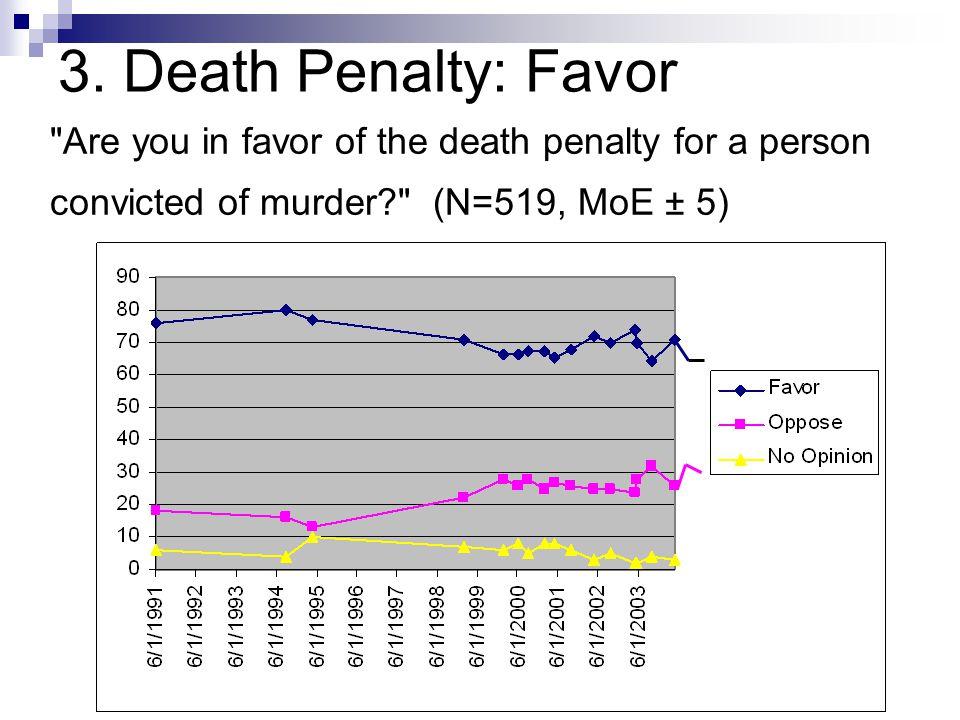 3. Death Penalty: Favor