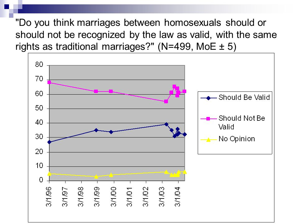 Do you think marriages between homosexuals should or should not be recognized by the law as valid, with the same rights as traditional marriages (N=499, MoE ± 5)