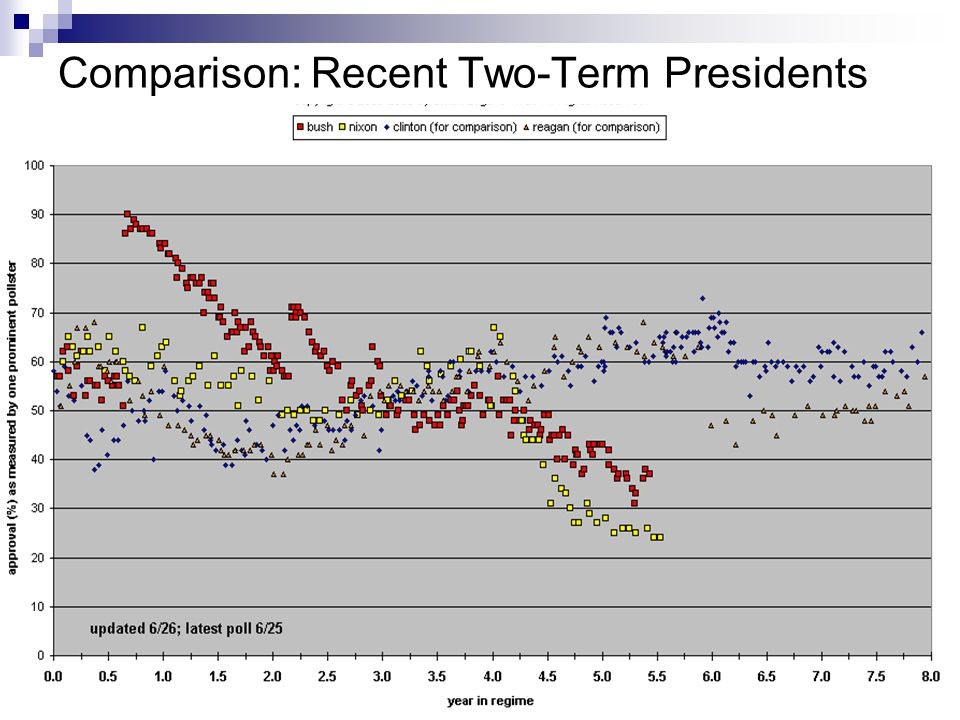 Comparison: Recent Two-Term Presidents
