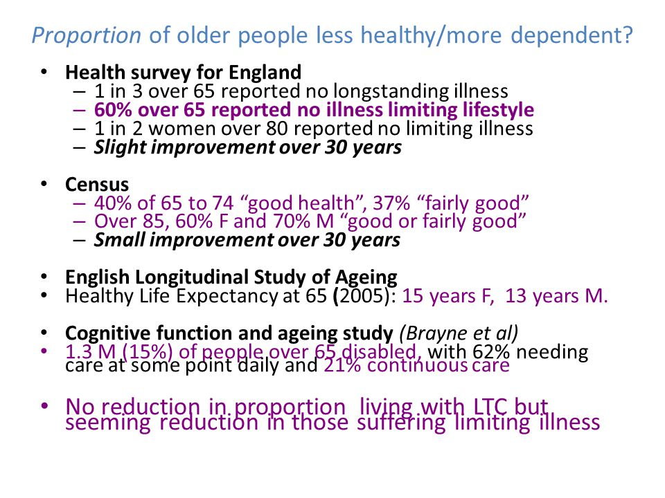 Proportion of older people less healthy/more dependent? Health survey for England – 1 in 3 over 65 reported no longstanding illness – 60% over 65 repo