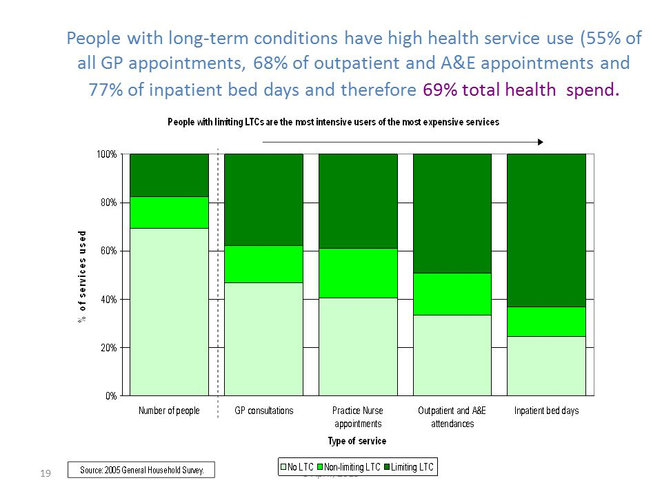 198 April, 2015 People with long-term conditions have high health service use (55% of all GP appointments, 68% of outpatient and A&E appointments and