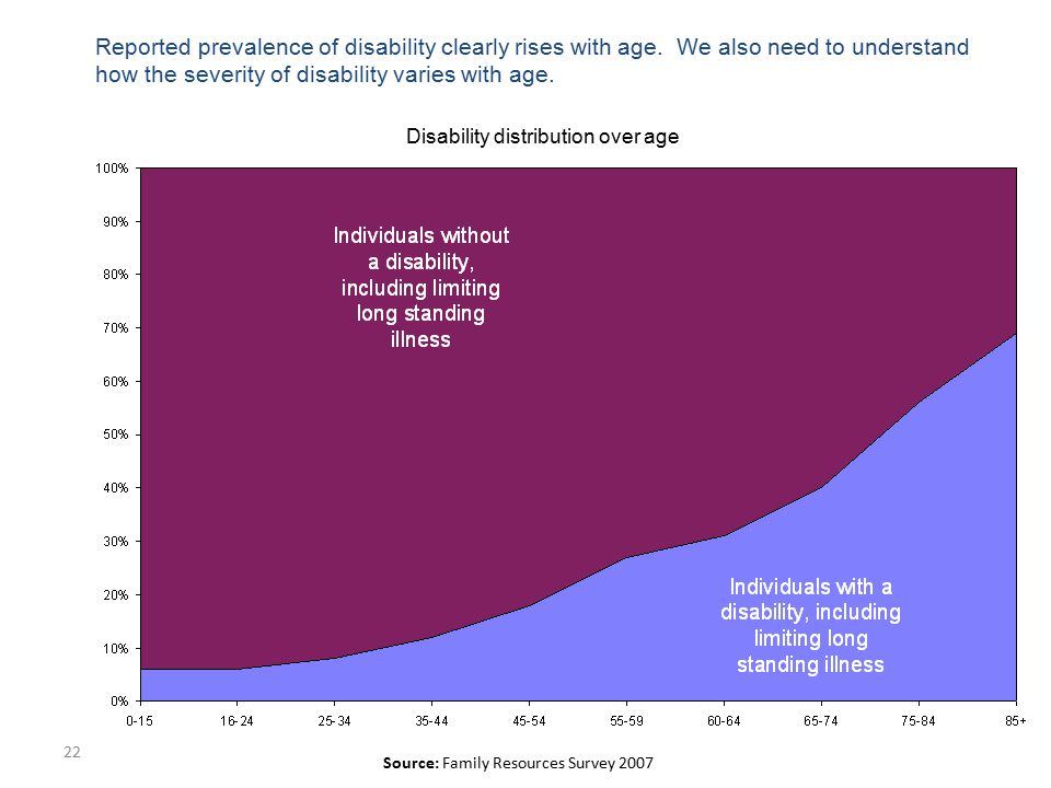 22 Source: Family Resources Survey 2007 Disability distribution over age Reported prevalence of disability clearly rises with age. We also need to und