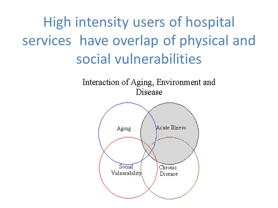 High intensity users of hospital services have overlap of physical and social vulnerabilities