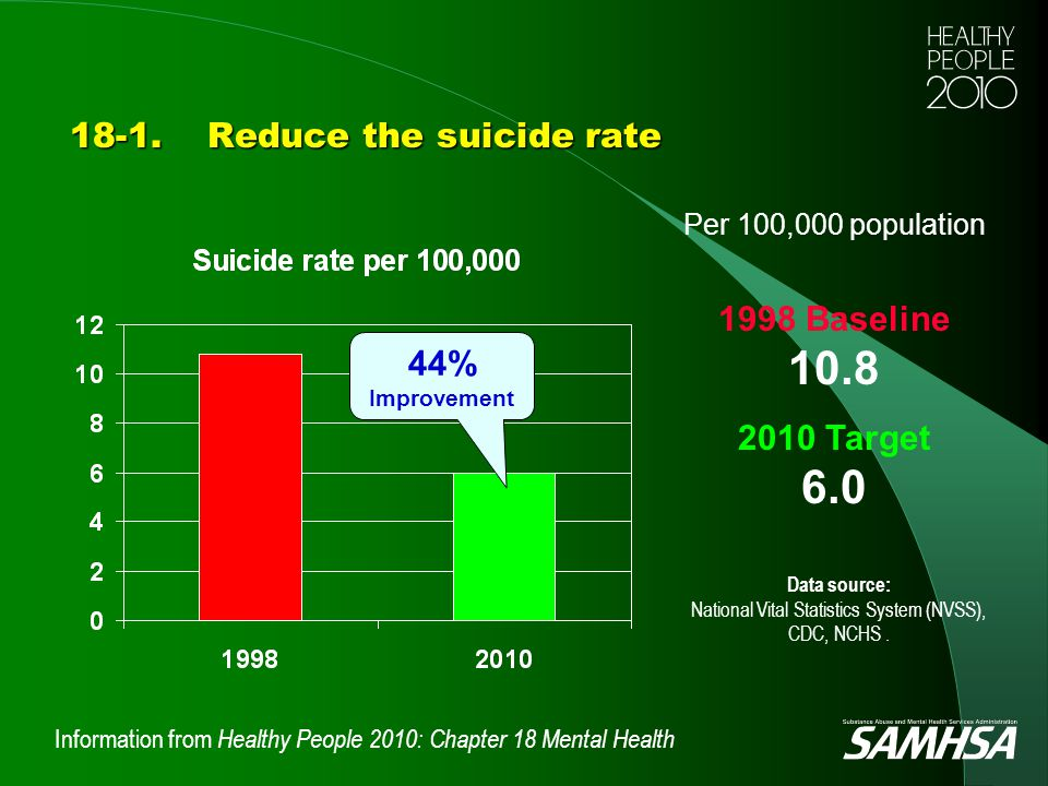 Information from Healthy People 2010: Chapter 18 Mental Health 18-1.Reduce the suicide rate Data source: National Vital Statistics System (NVSS), CDC,