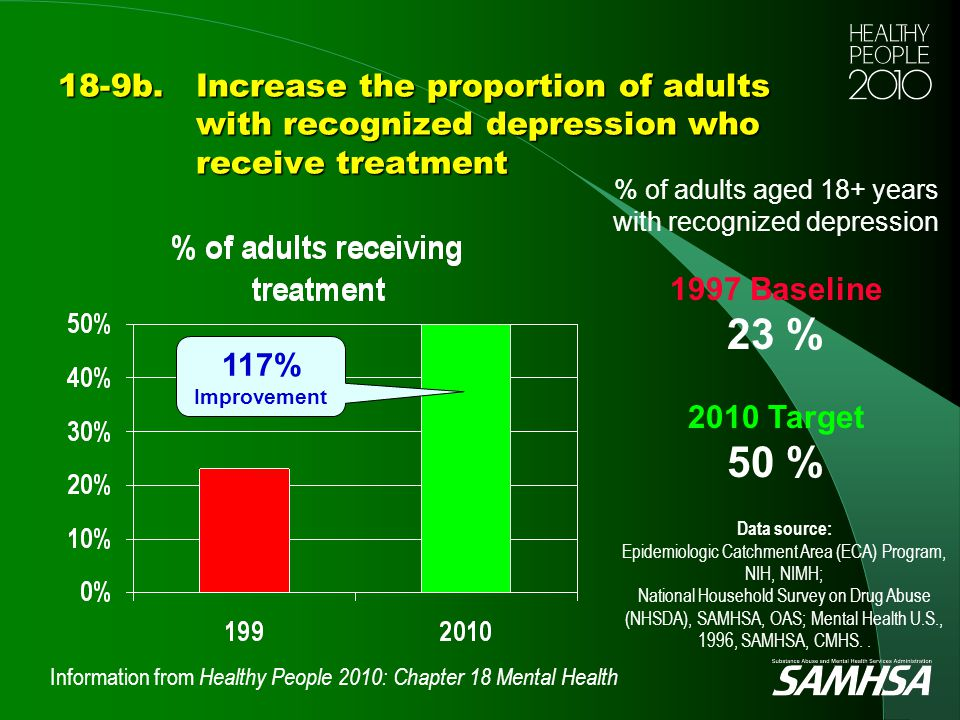Information from Healthy People 2010: Chapter 18 Mental Health 18-9b.Increase the proportion of adults with recognized depression who receive treatmen