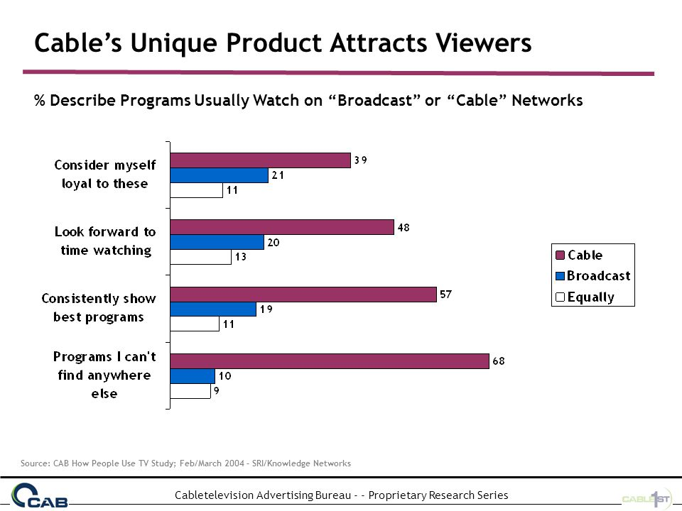 Cabletelevision Advertising Bureau - - Proprietary Research Series Viewers Strong Attachment to Cable Programs % Describe Programs Usually Watch on Broadcast or Cable Networks Source: CAB How People Use TV Study; Feb/March 2004 – SRI/Knowledge Networks