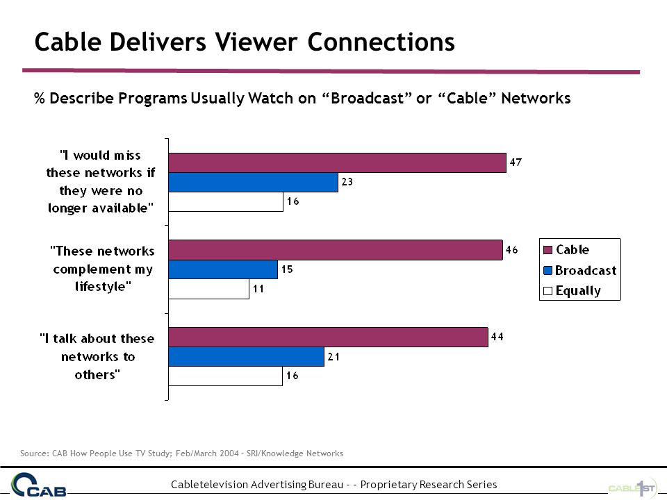 Cabletelevision Advertising Bureau - - Proprietary Research Series Cable Delivers Viewer Connections % Describe Programs Usually Watch on Broadcast or Cable Networks Source: CAB How People Use TV Study; Feb/March 2004 – SRI/Knowledge Networks