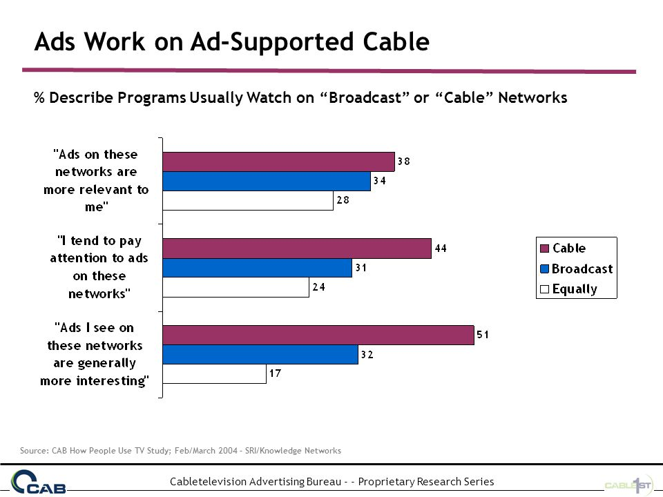 Cabletelevision Advertising Bureau - - Proprietary Research Series Brands are Sold on Ad-Supported Cable % Describe Programs Usually Watch on Broadcast or Cable Networks Source: CAB How People Use TV Study; Feb/March 2004 – SRI/Knowledge Networks
