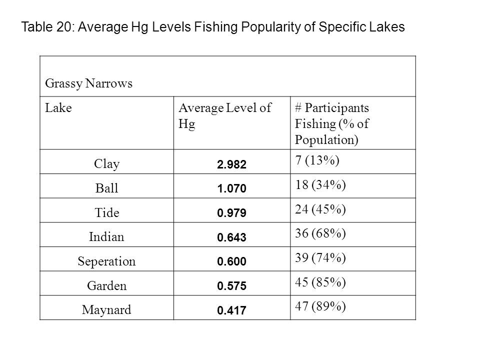 Table 20: Average Hg Levels Fishing Popularity of Specific Lakes Grassy Narrows LakeAverage Level of Hg # Participants Fishing (% of Population) Clay