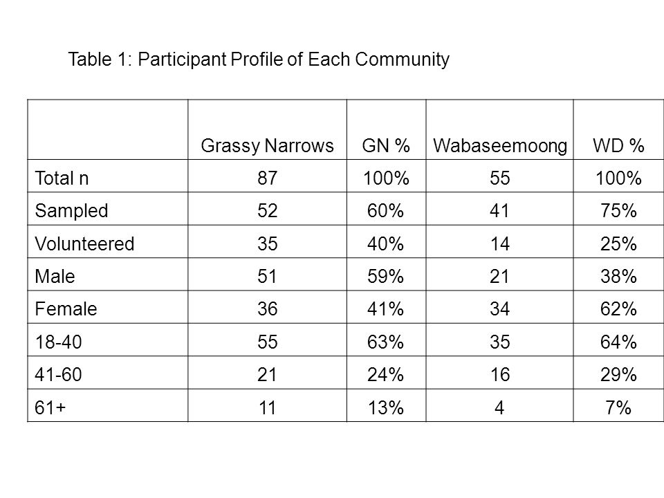 Table 1: Participant Profile of Each Community Grassy NarrowsGN %WabaseemoongWD % Total n87100%55100% Sampled5260%4175% Volunteered3540%1425% Male5159%2138% Female3641%3462% 18-405563%3564% 41-602124%1629% 61+1113%47%