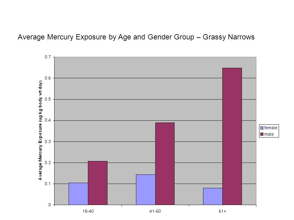 Average Mercury Exposure by Age and Gender Group – Grassy Narrows