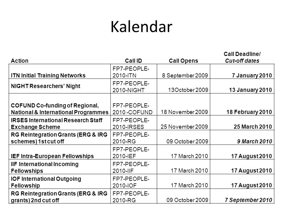 Kalendar ActionCall IDCall Opens Call Deadline/ Cut-off dates ITN Initial Training Networks FP7-PEOPLE ITN8 September January 2010 NIGHT Researchers Night FP7-PEOPLE NIGHT13October January 2010 COFUND Co-funding of Regional, National & International Programmes FP7-PEOPLE COFUND18 November February 2010 IRSES International Research Staff Exchange Scheme FP7-PEOPLE IRSES25 November March 2010 RG Reintegration Grants (ERG & IRG schemes) 1st cut off FP7-PEOPLE RG09 October March 2010 IEF Intra-European Fellowships FP7-PEOPLE IEF17 March August 2010 IIF International Incoming Fellowships FP7-PEOPLE IIF17 March August 2010 IOF International Outgoing Fellowship FP7-PEOPLE IOF17 March August 2010 RG Reintegration Grants (ERG & IRG grants) 2nd cut off FP7-PEOPLE RG09 October September 2010
