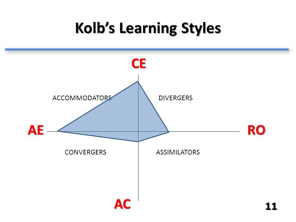 Kolb's Learning Styles CE RO AC AE ACCOMMODATORSDIVERGERS ASSIMILATORSCONVERGERS 11