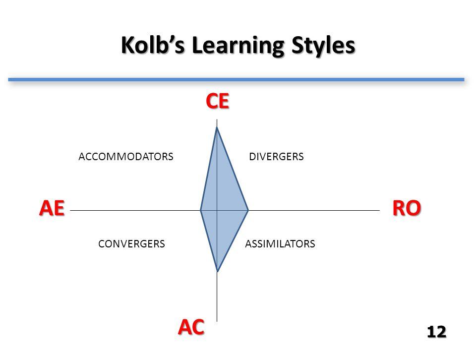 Kolb's Learning Styles CE RO AC AE ACCOMMODATORSDIVERGERS ASSIMILATORSCONVERGERS 12