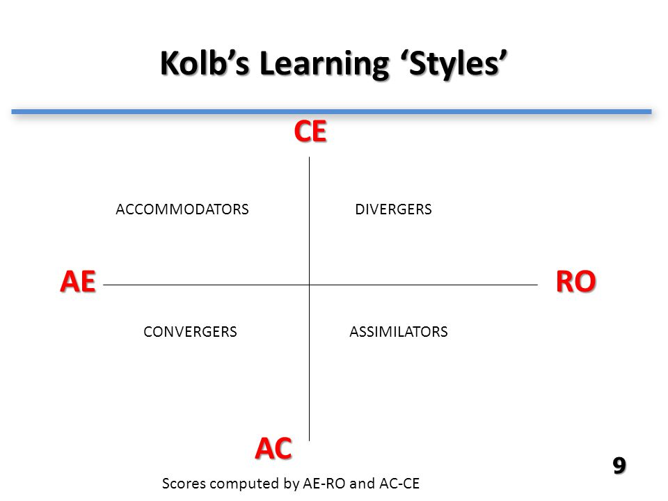 Kolb's Learning 'Styles' CE RO AC AE ACCOMMODATORSDIVERGERS ASSIMILATORSCONVERGERS Scores computed by AE-RO and AC-CE 9