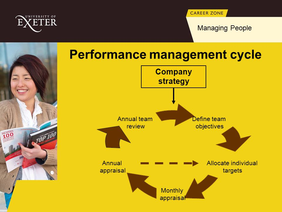 Performance management cycle Company strategy Managing People Define team objectives Allocate individual targets Monthly appraisal Annual appraisal Annual team review