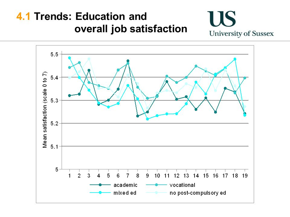 4.1 Trends: Education and overall job satisfaction