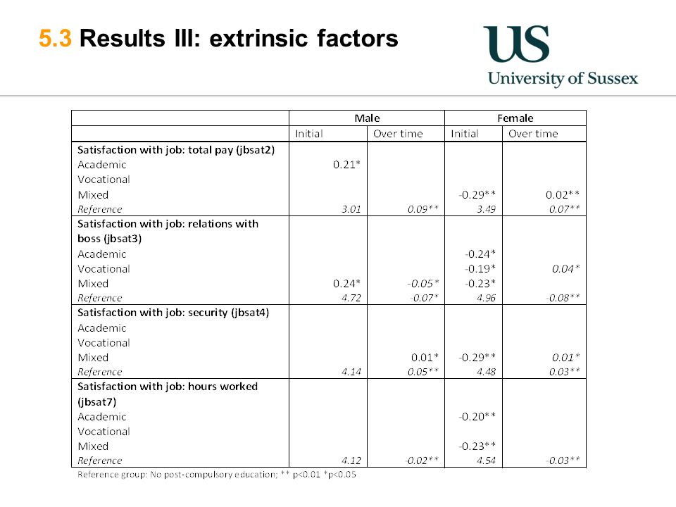 5.3 Results III: extrinsic factors