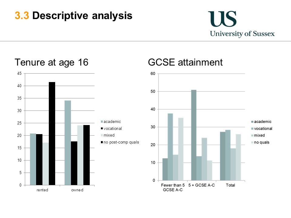 3.3 Descriptive analysis Tenure at age 16GCSE attainment