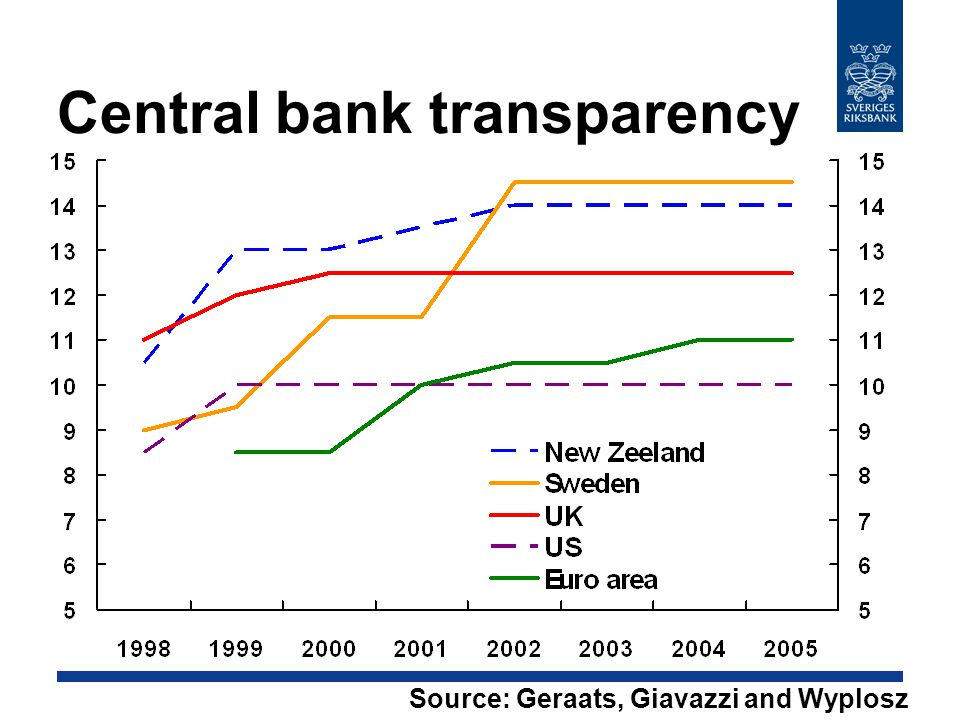 Central bank transparency Source: Geraats, Giavazzi and Wyplosz (2008)