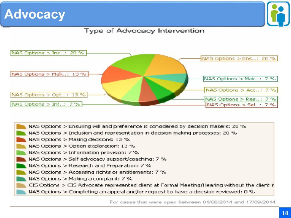 Advocacy 10