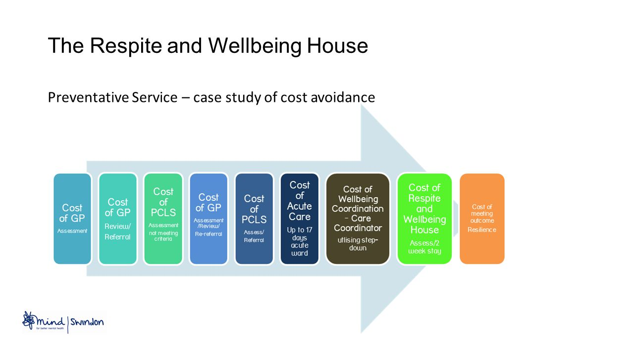 The Respite and Wellbeing House Preventative Service – case study of cost avoidance