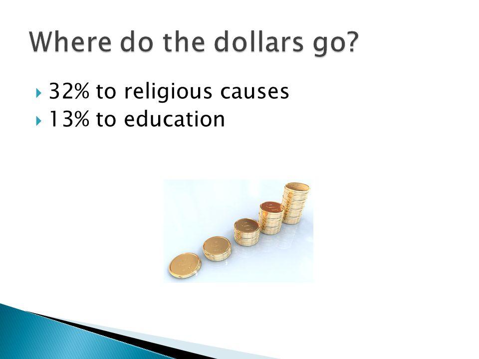  32% to religious causes  13% to education