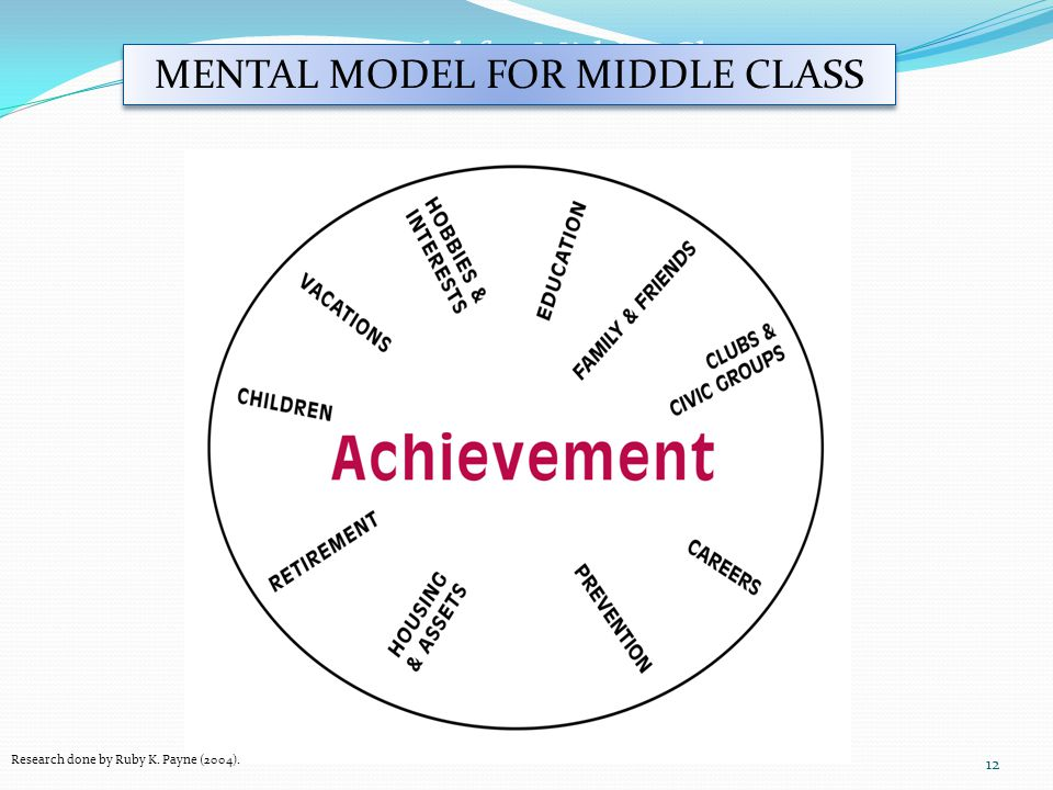 12 Mental Model for Middle Class Research done by Ruby K.